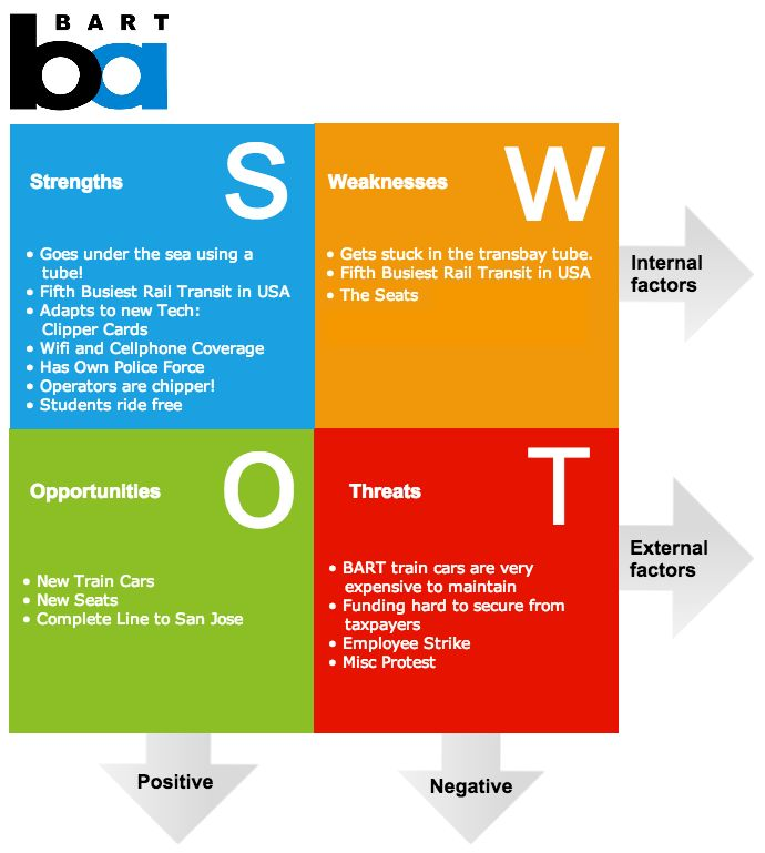 SWOT analysis - www.gliffy.com - Children can create a SWOT ...