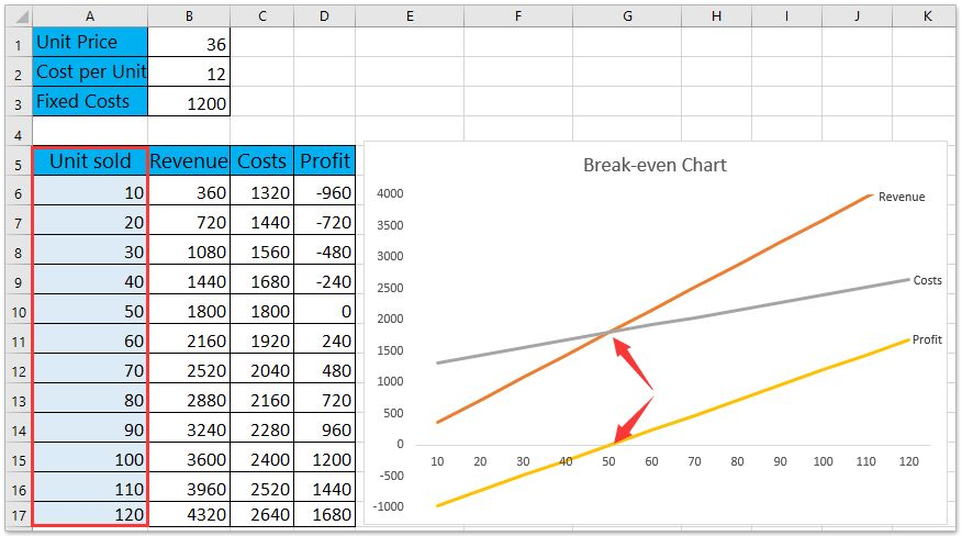 How to do break-even analysis in Excel?