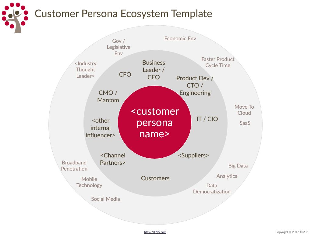 The Complete B2B Customer Persona Template | JEM 9 Marketing ...