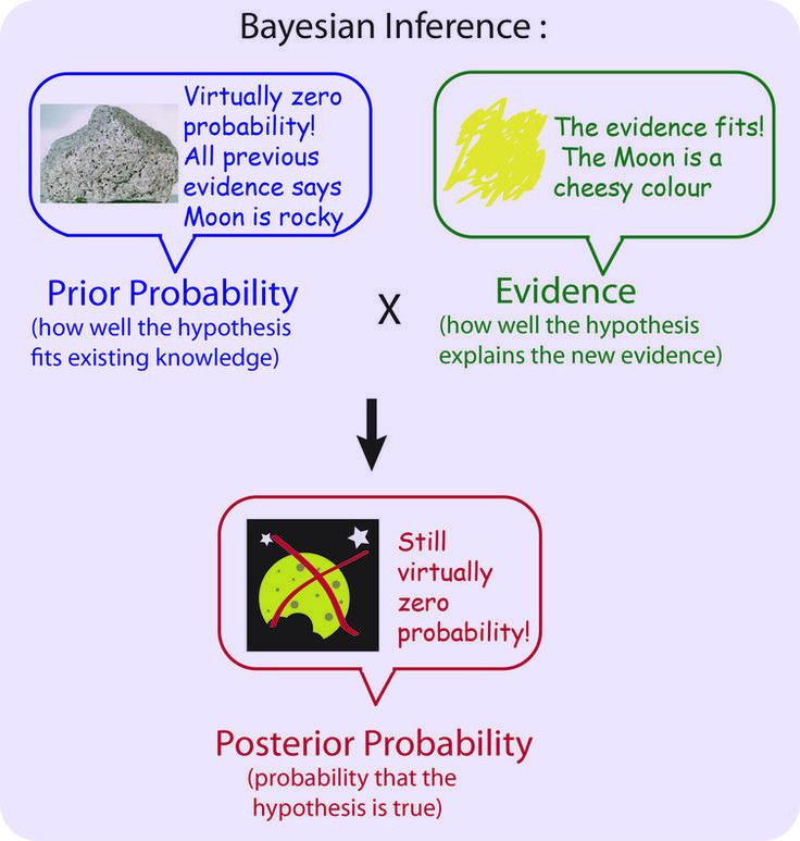 Best 25+ Bayes' rule ideas only on Pinterest | Bayes' theorem ...