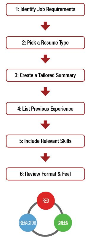 how to make a resume step by step