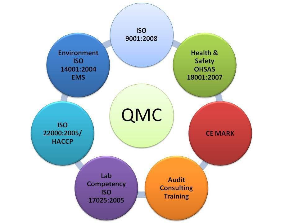 Quality Management Interview Questions & Answers | Quality Assurance