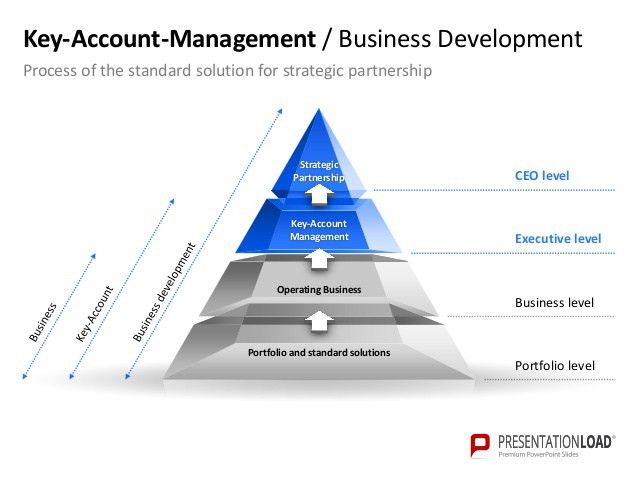 Key Account Management PPT Slide Template