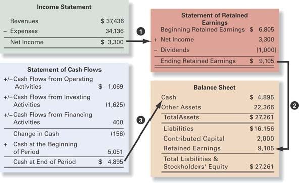 The Four Basic Financial Statements: An Overview