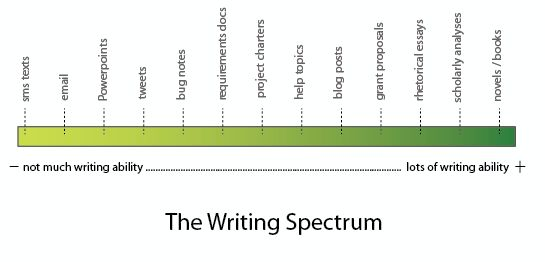 What Does It Mean to Know How to Write?   I'd Rather Be Writing