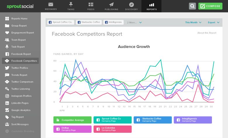 Facebook Competitor Analysis Report | Sprout Social