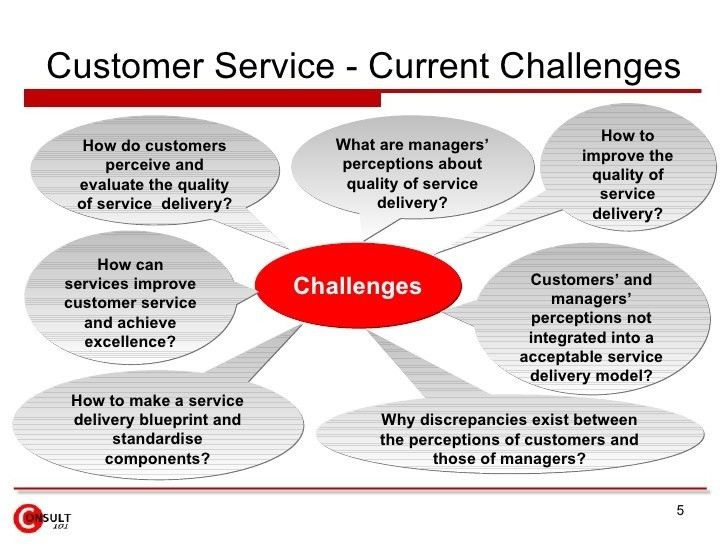 Customer Service Strategy & Customer Experience