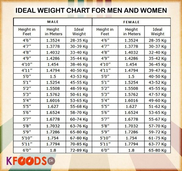 Ideal body weight based on height : Ideal weight for 5 feet girl