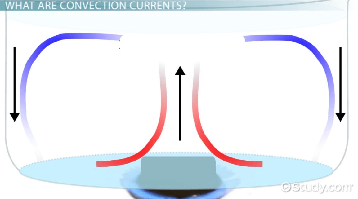 What are Convection Currents? - Definition & Examples - Video ...