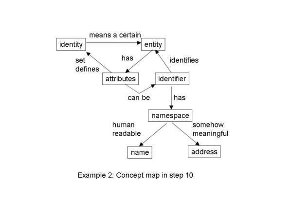 Examples of concept maps