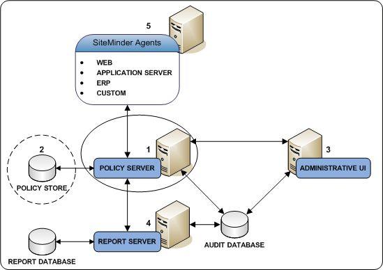 CA SiteMinder® Integrated Documents 12.51
