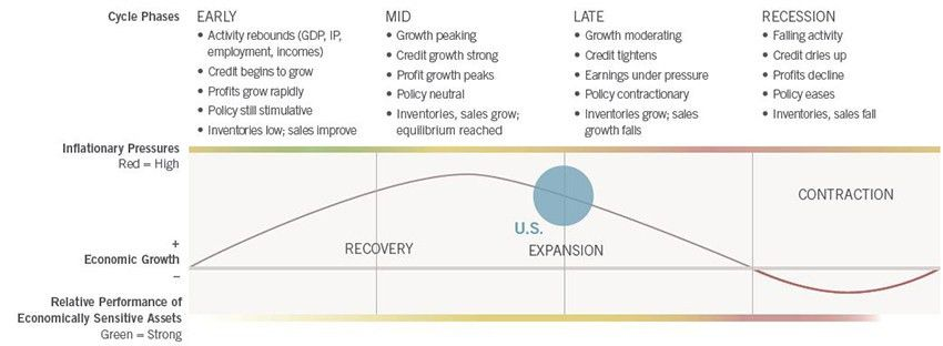 Sector and Business Cycle Investing - Fidelity Investments