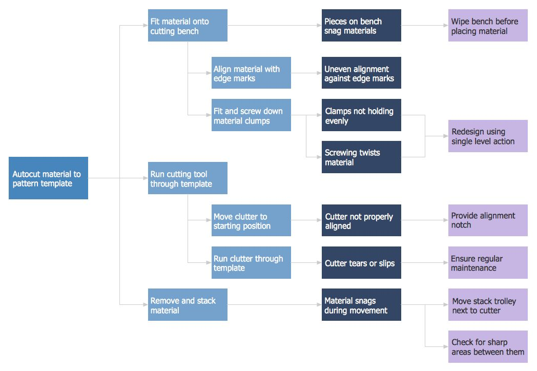 Decision Making   Cause and Effect Analysis   Fault Tree Diagram ...