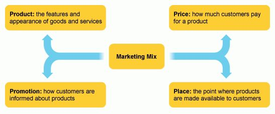 What is the Marketing Mix 4Ps Definition, Elements & Examples | SLN