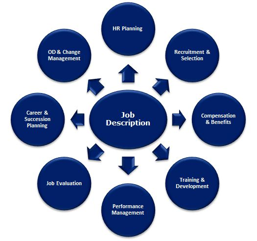 Competency-based Job Description | Vijay Bankar | Pulse | LinkedIn