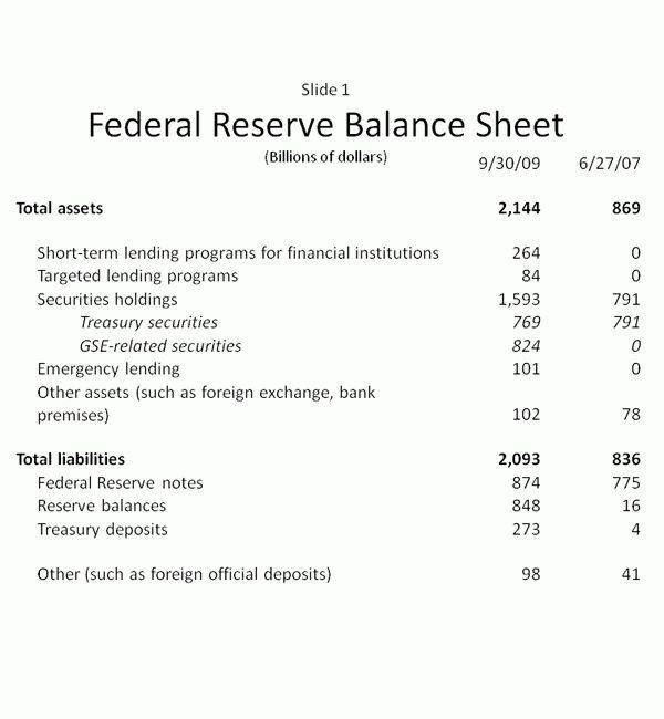 The Fed - The Federal Reserve's Balance Sheet: An Update