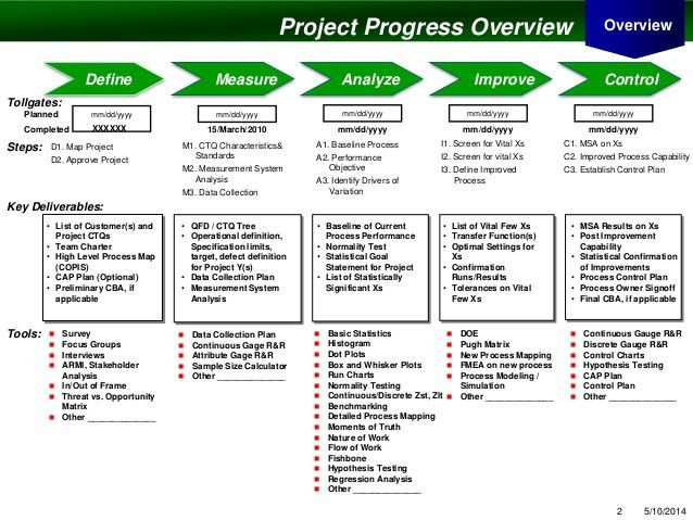 Amreek dmaic template pph_may 14 project