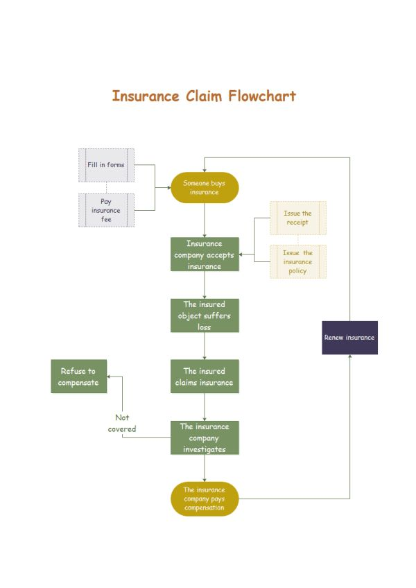 Insurance Claim Flowchart Examples and Templates