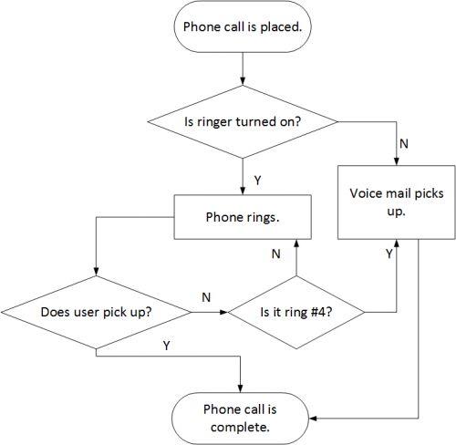 Simple Process Flow Example – readingrat.net
