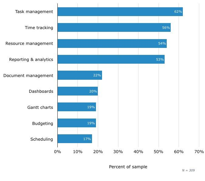 IT Project Management Tool Buyer Trends - 2016