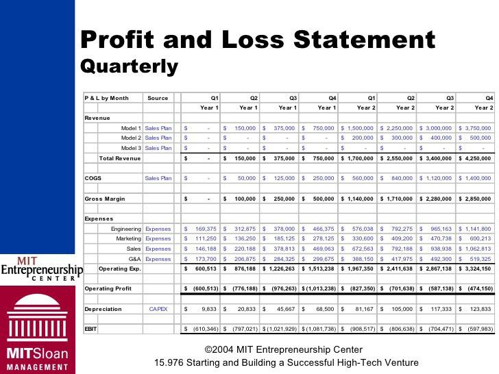 quarterly profit loss statement – Free Online Form Templates