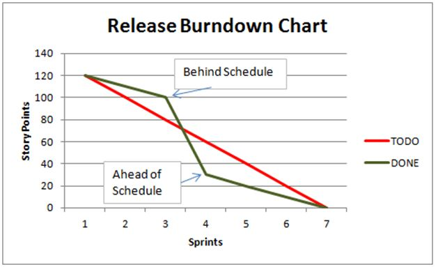 What is a Burndown Chart? An effective Agile planning and tracking ...