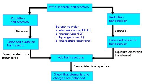 Balancing Redox Reactions, Ion Electron Method, Oxidation Number ...