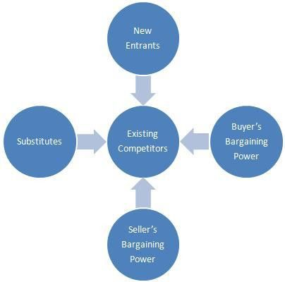 Porter's Five Forces - Expert Program Management