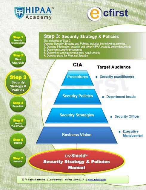 Security Policies Customization | HIPAA Academy|Beyond HIPAA ...