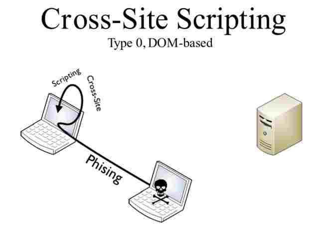 DOM Based XSS Attack Tutorial - How it works?