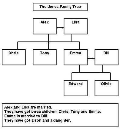 Example of a family tree