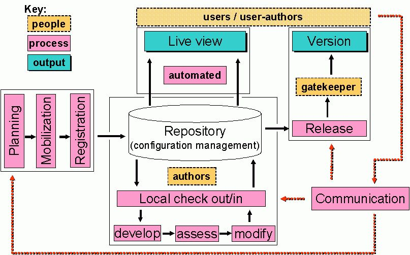 Collaborative development of open content: A process model to ...