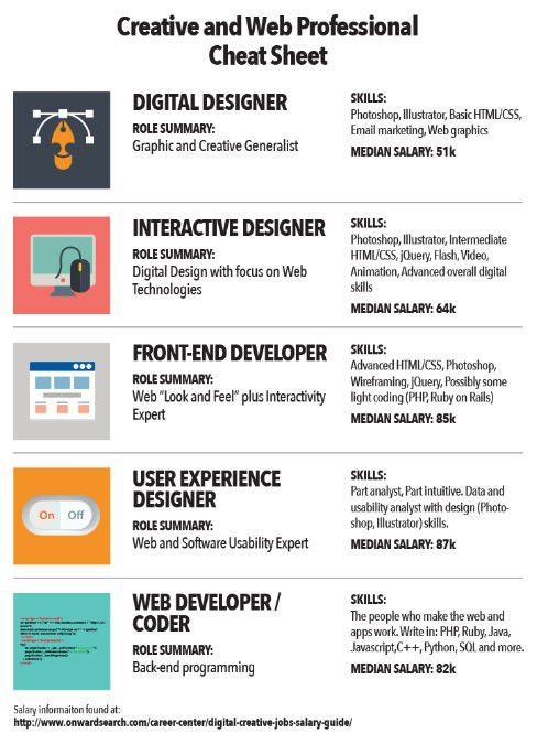 Digital Marketing Job Description. Digital Marketing Manager Job ...