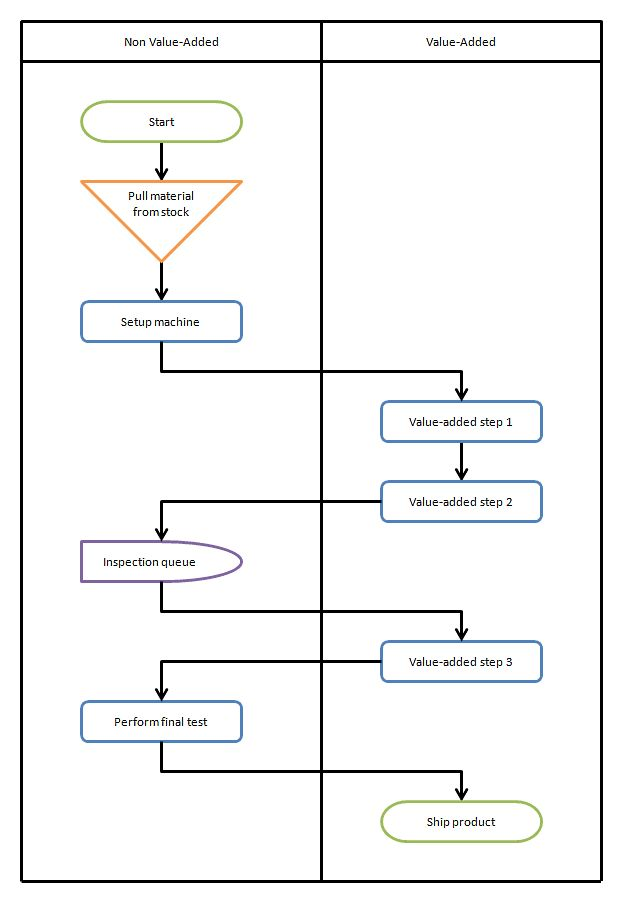 Cross-Functional Flowchart (Swim Lanes)   BreezeTree