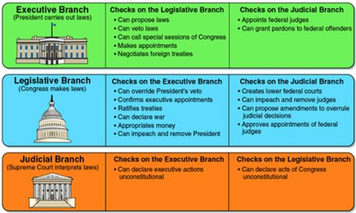 Checks and Balances - The Constitution