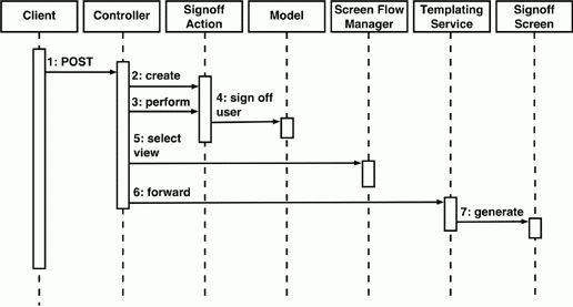 Designing Enterprise Applications with the J2EE Platform, Second ...