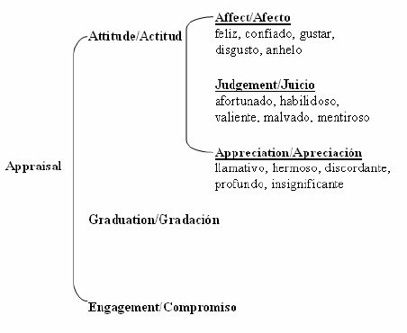 Categories of Appraisal Theory and example words of Attitude ...