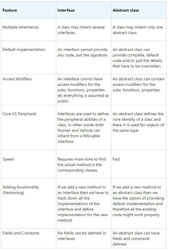 oop - What is the difference between an interface and abstract ...
