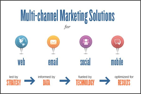 What Is A Channel Marketing Manager