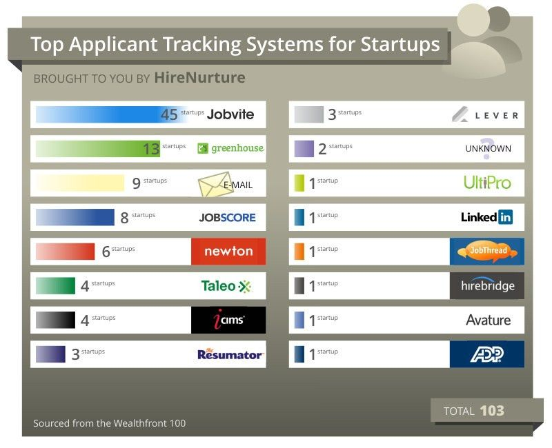 Infographic: Top Applicant Tracking Systems for Startups