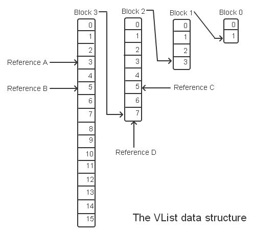 VList data structures in C# - CodeProject