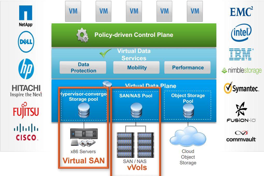 VMwareGuruZ | vSphere 6.0 Features: VVOLs – No more Storage Admin?