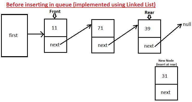 JavaMadeSoEasy.com (JMSE): Circular Queue (with Generics ...
