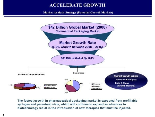Market Analysis Sample. By: Tim Berry Market Analysis For Your ...