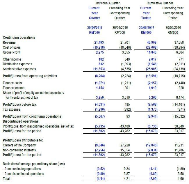 Investor Relations: Latest Quarterly Financial