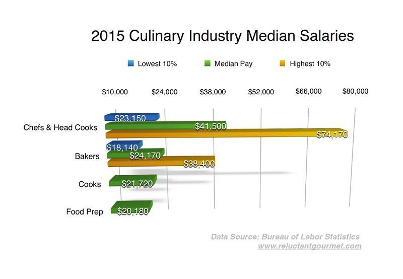 Pastry Chef Salaries, Demand and Job Opportunities : The Reluctant ...