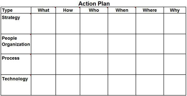 Action Plan Template Excel| What How Who When Where Why