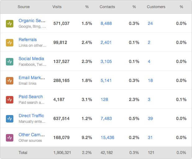 The 5 Social Media Metrics Your CEO Actually Cares About
