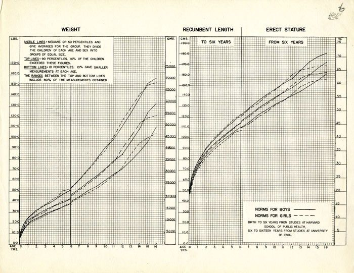 Weight and height growth charts created with data from the Harvard ...