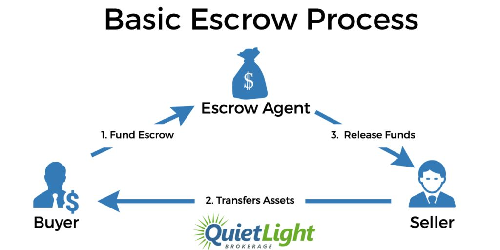 Escrow - Safeguarding Your Funds During An Online Business Deal